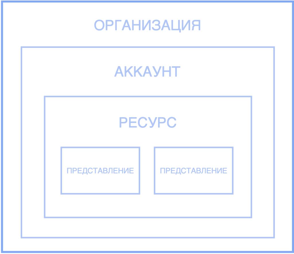 Иерархия элементов Google Analytics